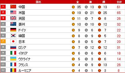 北京五輪メダル獲得ランキング