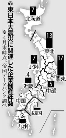 震災関連倒産