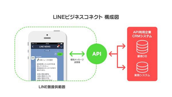 LINE ビジネスコネクト