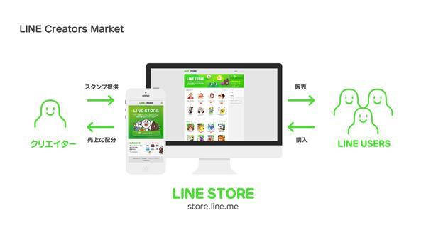 LINE Creators Market