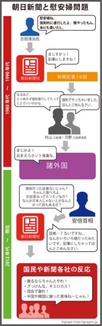 朝日新聞 従軍慰安婦問題