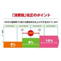 消費税 増税 10%